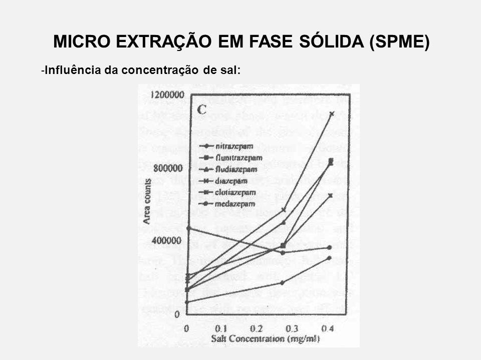 MICRO EXTRAÇÃO EM FASE SÓLIDA (SPME) - Influência da concentração de sal: