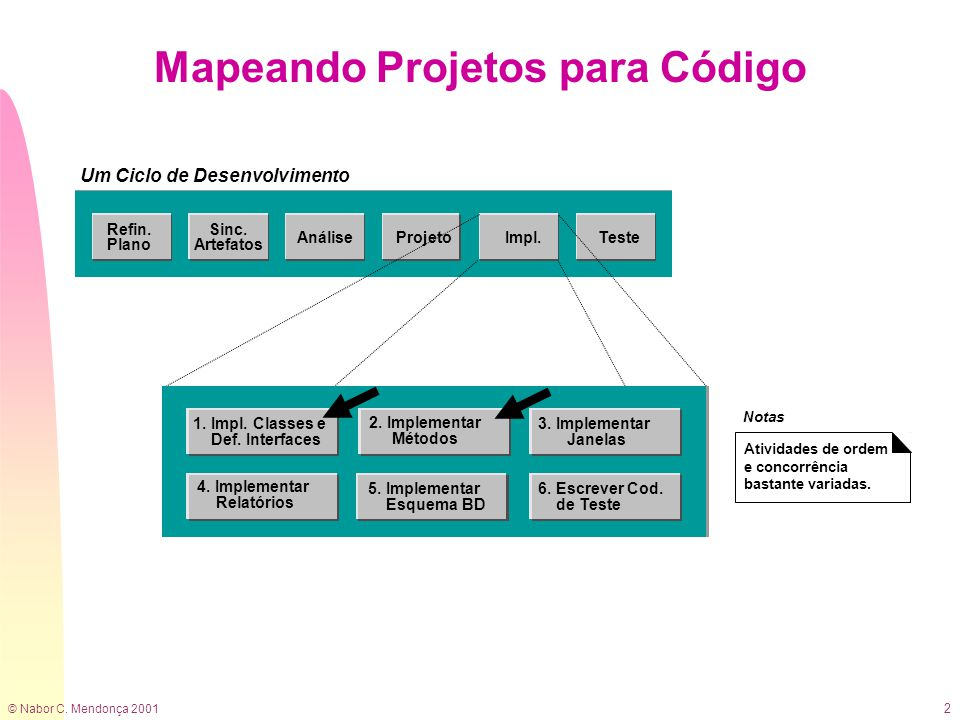 © Nabor C. Mendonça 2001 2 Mapeando Projetos para Código Atividades de ordem e concorrência bastante variadas. 2. Implementar Métodos 3. Implementar J