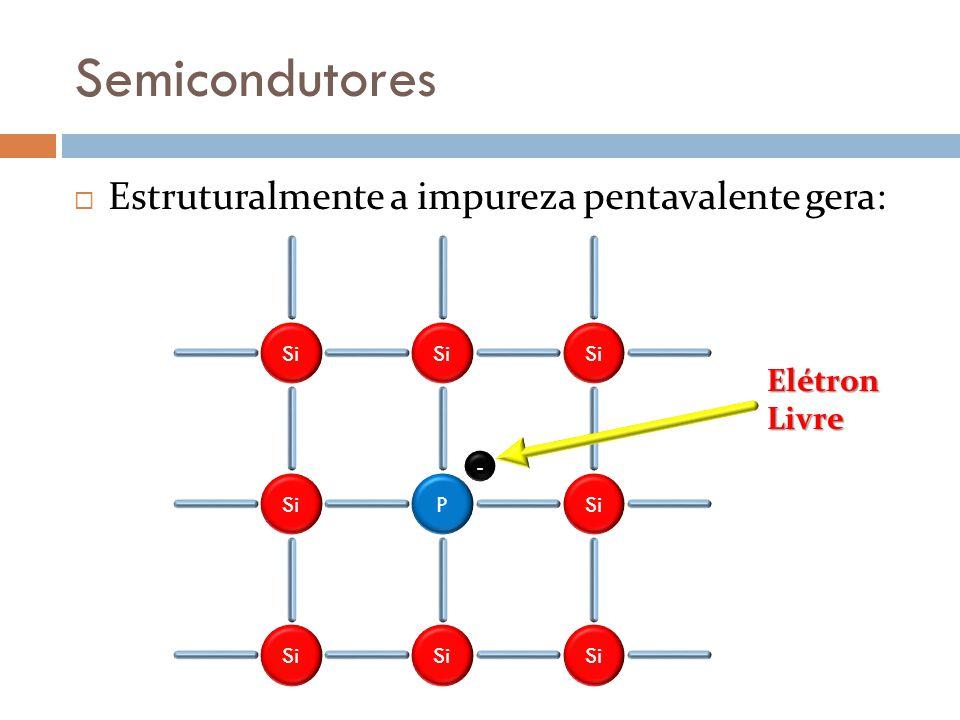 Semicondutores Estruturalmente a impureza pentavalente gera: Si P - ElétronLivre