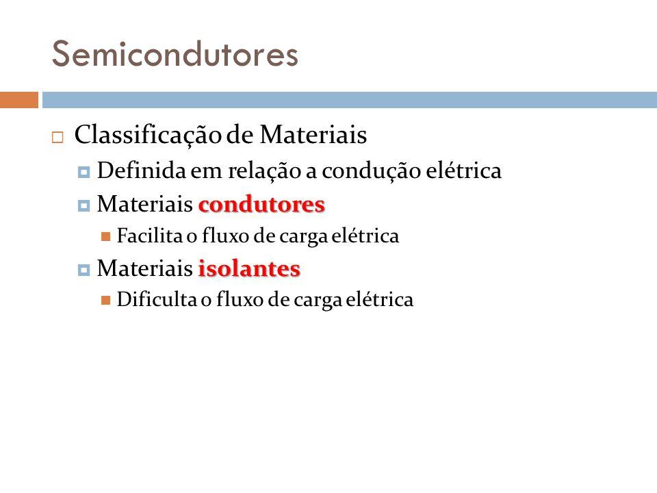 Semicondutores Classificação de Materiais Definida em relação a condução elétrica condutores Materiais condutores Facilita o fluxo de carga elétrica isolantes Materiais isolantes Dificulta o fluxo de carga elétrica