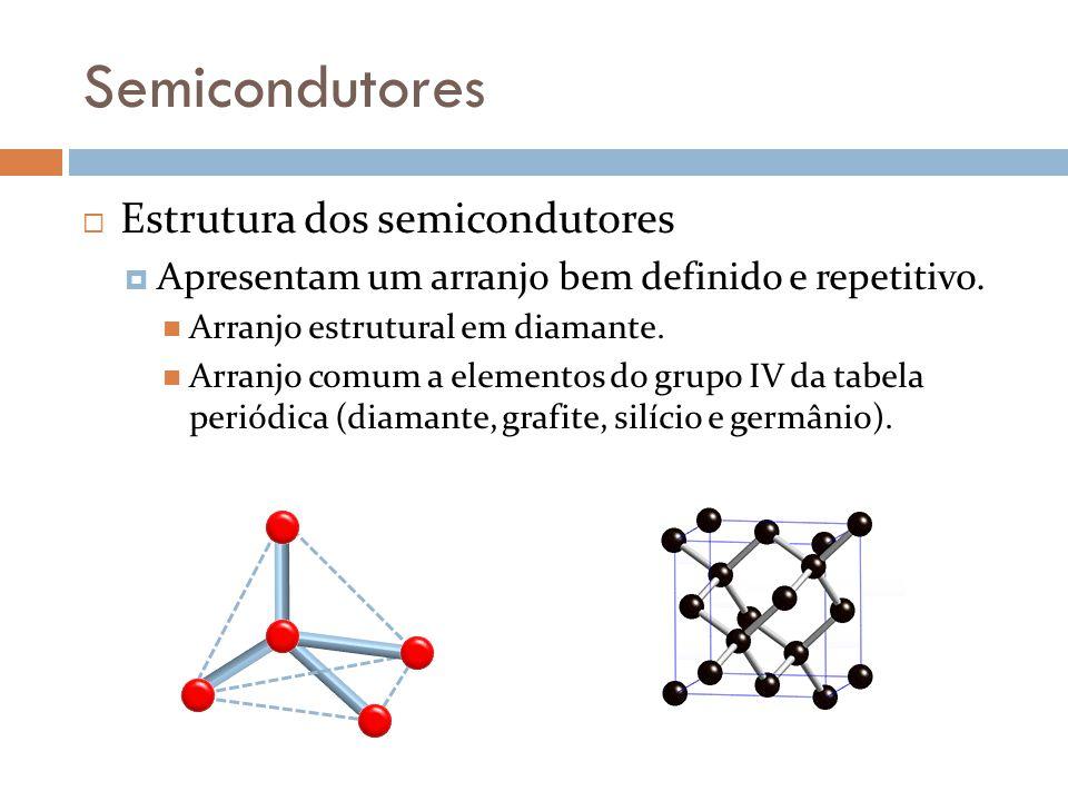 Semicondutores Estrutura dos semicondutores Apresentam um arranjo bem definido e repetitivo.