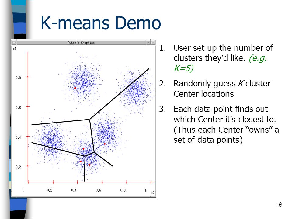 K-means Demo 19 1.User set up the number of clusters theyd like.