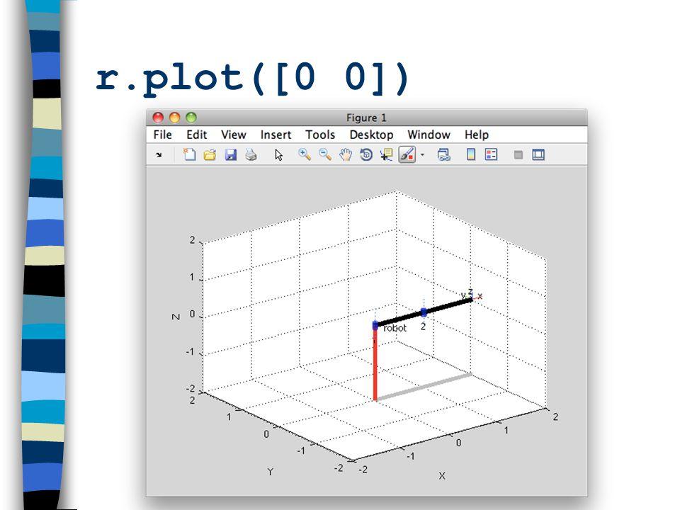 r.plot([0 0])