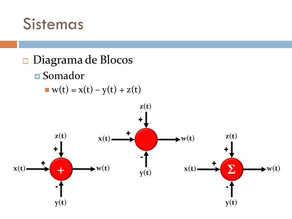 Sistemas Diagrama de Blocos Somador w(t) = x(t) – y(t) + z(t) + - + x(t) y(t) z(t) w(t) + + - + x(t) y(t) z(t) w(t) Σ + - + x(t) y(t) z(t) w(t)