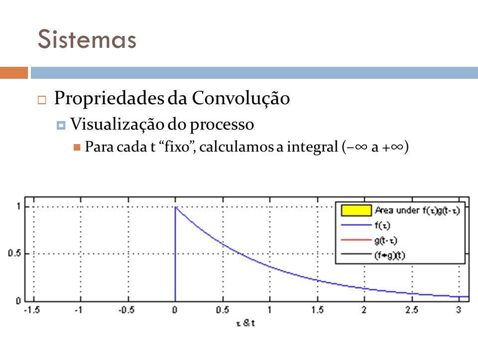 Sistemas Propriedades da Convolução Visualização do processo Para cada t fixo, calculamos a integral (– a +)