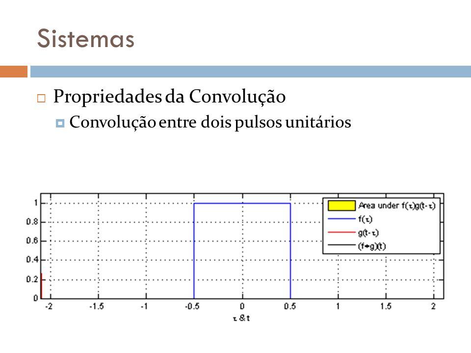 Sistemas Propriedades da Convolução Convolução entre dois pulsos unitários