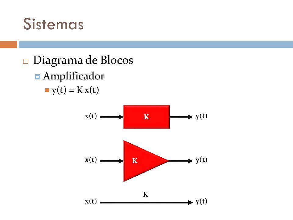 Sistemas Diagrama de Blocos Amplificador y(t) = K x(t) K y(t)x(t) y(t)x(t) K y(t)x(t) K