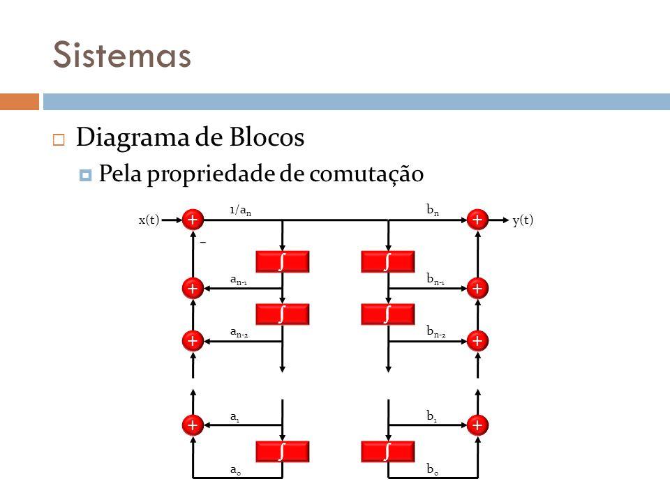 Sistemas Diagrama de Blocos Pela propriedade de comutação + + + + bnbn b n-1 b n-2 b1b1 b0b0 y(t) 1/a n a n-1 a n-2 a1a1 a0a0 x(t) + + + + –