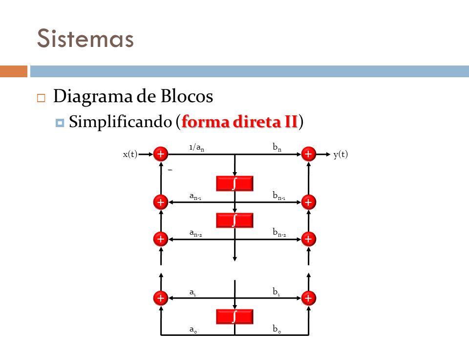 Sistemas Diagrama de Blocos forma direta II Simplificando (forma direta II) + + + + bnbn b n-1 b n-2 b1b1 b0b0 y(t) 1/a n a n-1 a n-2 a1a1 a0a0 x(t) +
