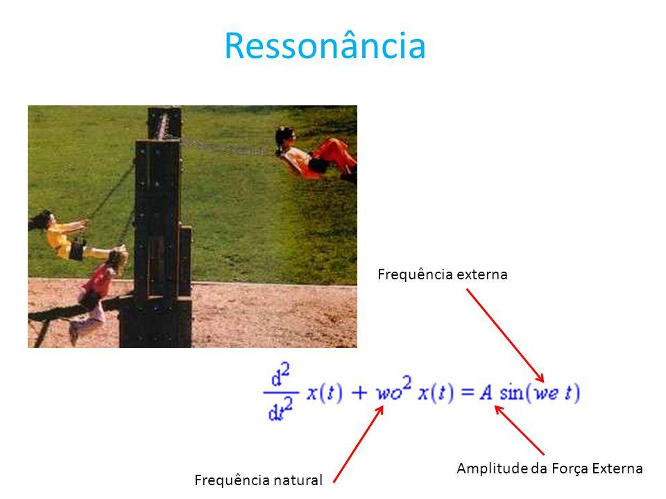 Ressonância Frequência natural Frequência externa Amplitude da Força Externa