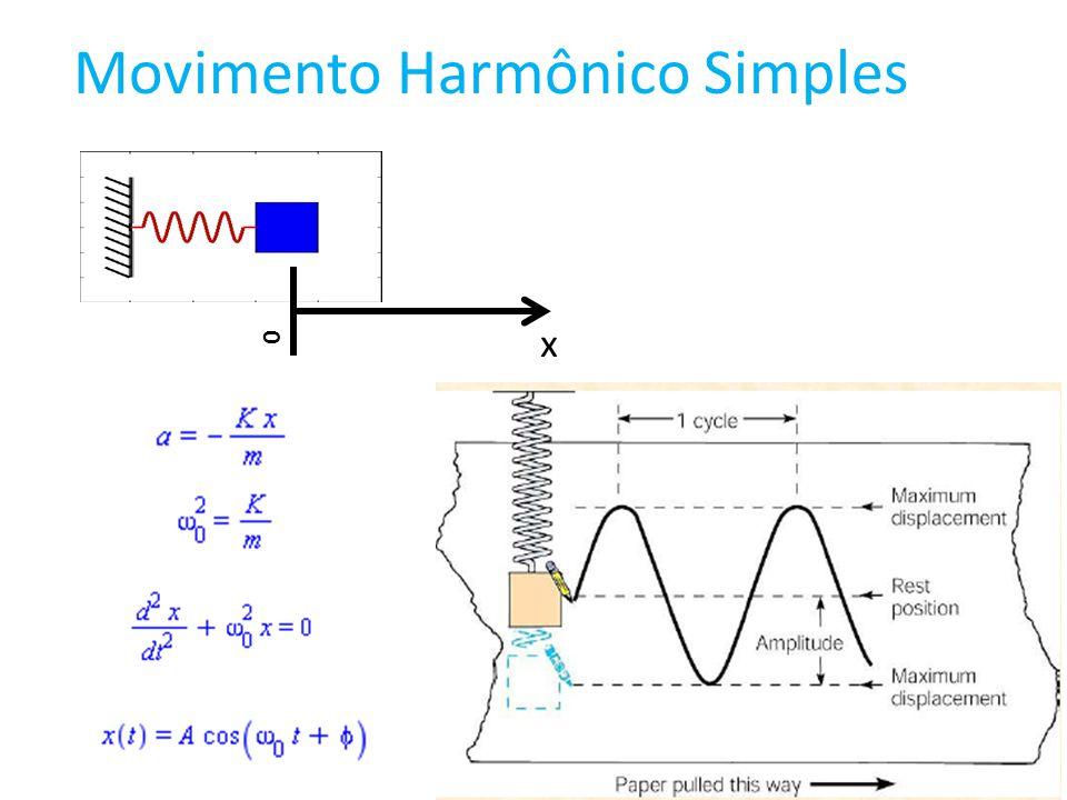 Movimento Harmônico Simples 0 x
