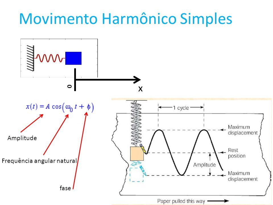 Movimento Harmônico Simples 0 x frequência período