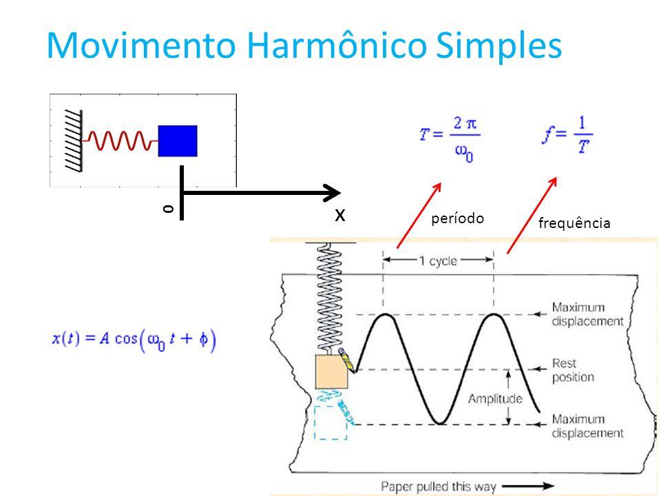 Frequências comuns na Natureza Nota lá (440 Hz) Nota ré (294 Hz) http://en.wikipedia.org/wiki/Note Nota dó (64 Hz) Nota sol (392 Hz) Nota fá (349 Hz) Nota mi (330 Hz) frequência de corte do ouvido humano (20 Hz) frequência de corte do ouvido humano (20 KHz) Nota Si (494 Hz)