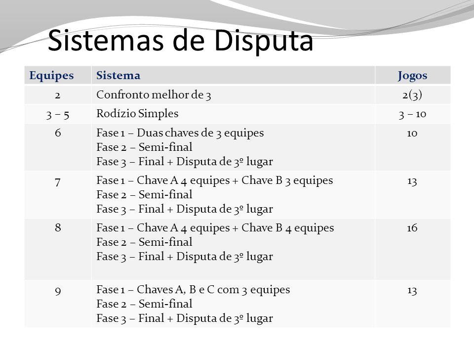 Sorteio Feminino Chave AChave B 1 Enfermagem 5 Jornalismo 2 Economia 6 ESEF 3 Agronomia 7 Direito 4 FAURB