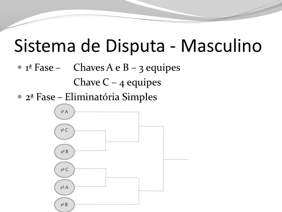 Regulamento Voleibol Formato do jogo Partidas em melhor de 3 sets Sets de 21 pontos Set de desempate em 15 pontos Questões disciplinares Atleta expulso de uma partida Eliminação da competição Comissão Disciplinar