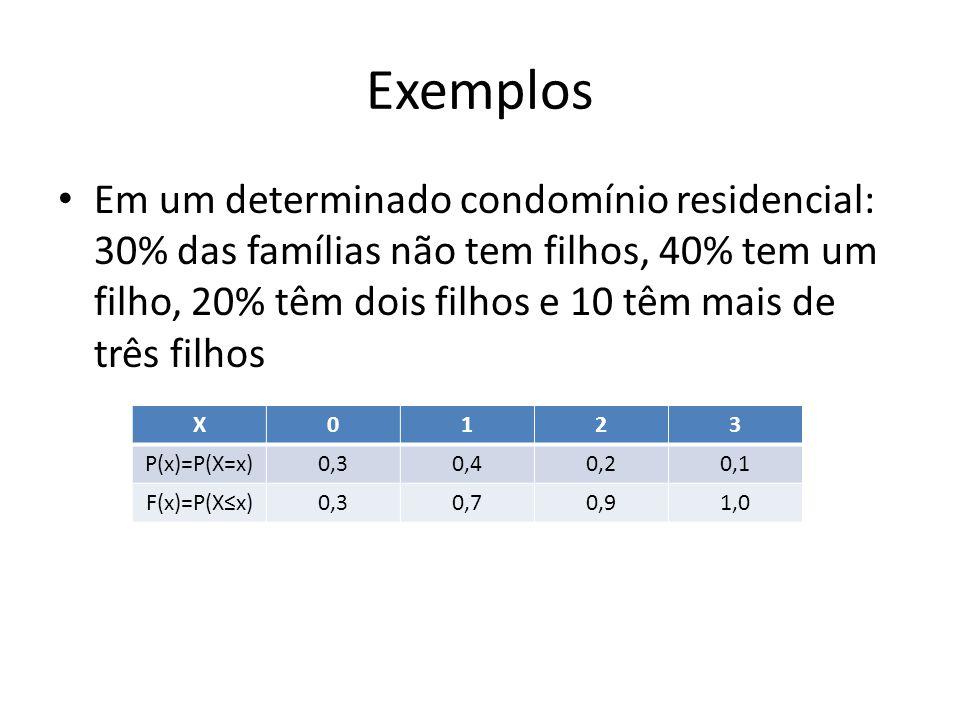 Exemplos Em um determinado condomínio residencial: 30% das famílias não tem filhos, 40% tem um filho, 20% têm dois filhos e 10 têm mais de três filhos