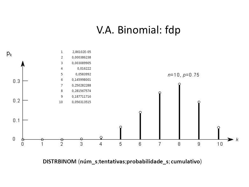 V.A. Binomial: fdp pkpk 12,86102E-05 20,000386238 30,003089905 40,016222 50,0583992 60,145998001 70,250282288 80,281567574 90,187711716 100,056313515