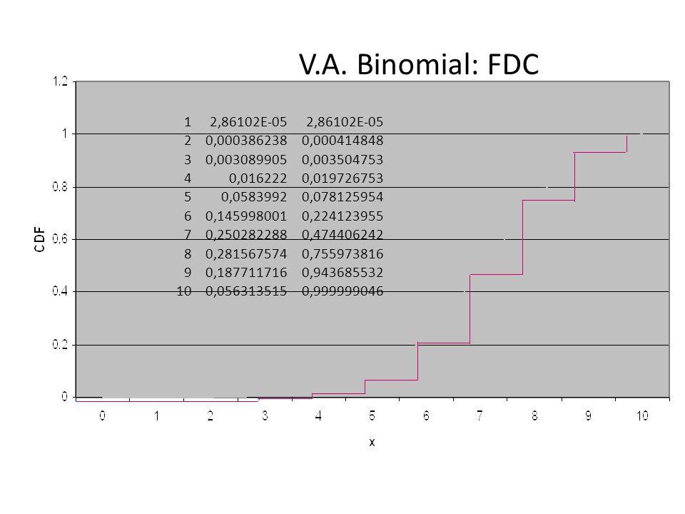 V.A. Binomial: FDC 12,86102E-05 20,0003862380,000414848 30,0030899050,003504753 40,0162220,019726753 50,05839920,078125954 60,1459980010,224123955 70,