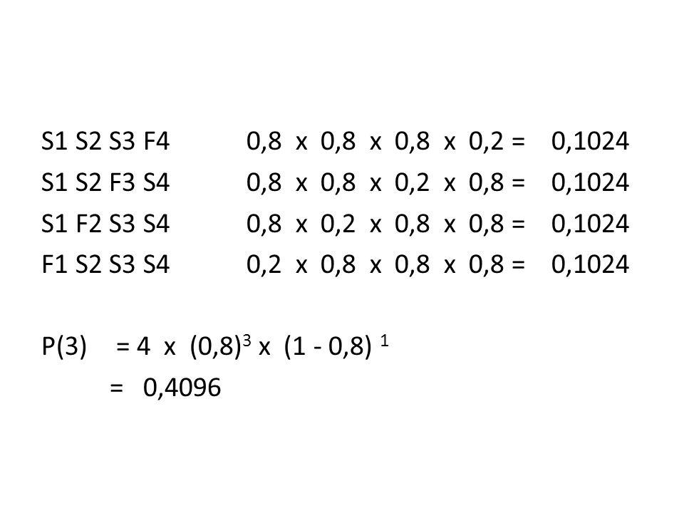 S1 S2 S3 F4 0,8 x 0,8 x 0,8 x 0,2 = 0,1024 S1 S2 F3 S4 0,8 x 0,8 x 0,2 x 0,8 = 0,1024 S1 F2 S3 S4 0,8 x 0,2 x 0,8 x 0,8 = 0,1024 F1 S2 S3 S4 0,2 x 0,8