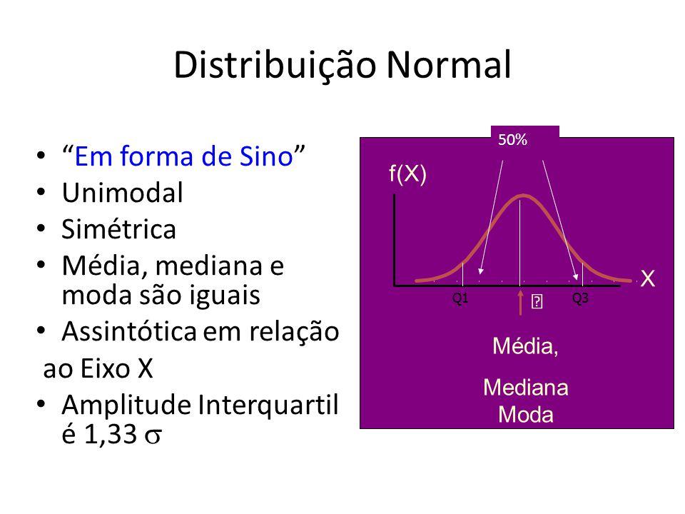 Distribuição Normal Em forma de Sino Unimodal Simétrica Média, mediana e moda são iguais Assintótica em relação ao Eixo X Amplitude Interquartil é 1,3