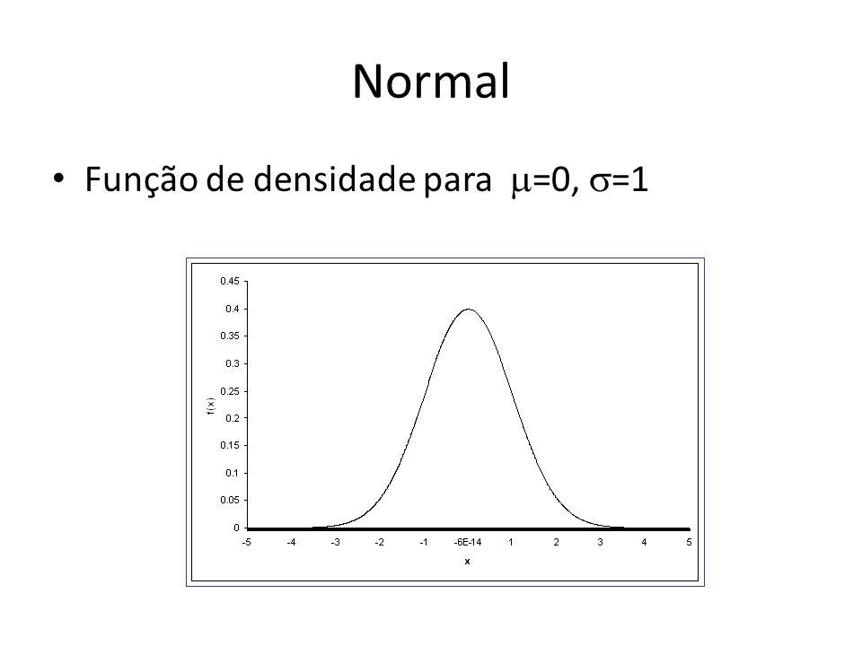 Normal Função de densidade para =0, =1
