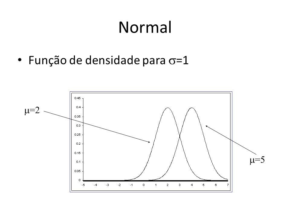 Normal Função de densidade para =1 =2 =5