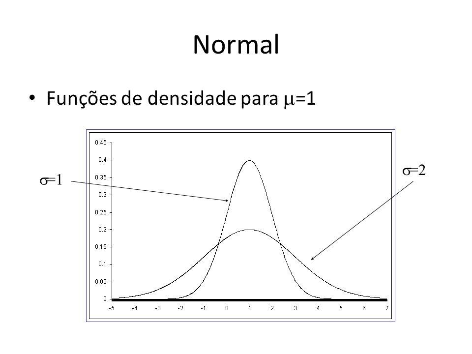Normal Funções de densidade para =1 =1 =2