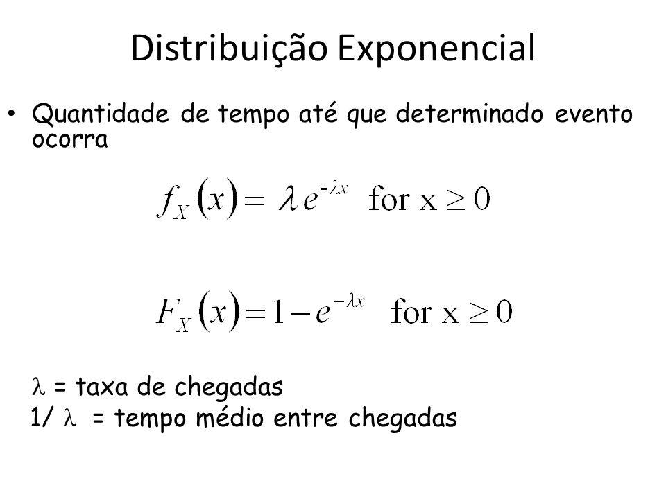 Distribuição Exponencial Quantidade de tempo até que determinado evento ocorra = taxa de chegadas 1/ = tempo médio entre chegadas