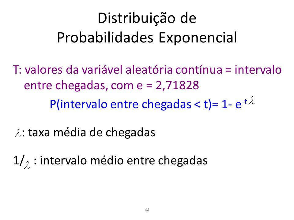 44 Distribuição de Probabilidades Exponencial T: valores da variável aleatória contínua = intervalo entre chegadas, com e = 2,71828 P(intervalo entre