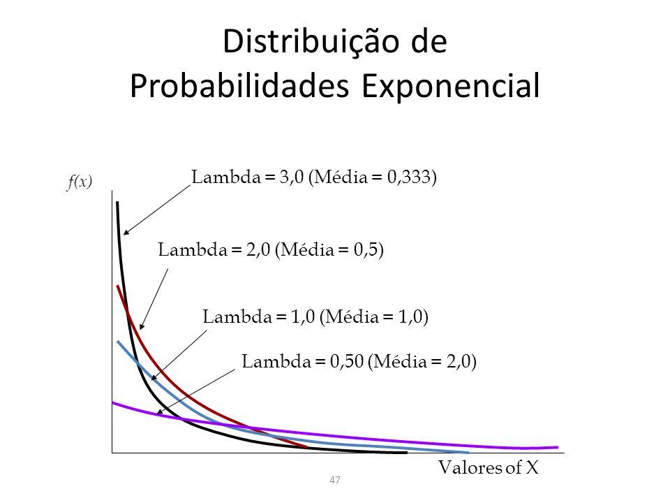 47 Distribuição de Probabilidades Exponencial Valores of X f(x) Lambda = 3,0 (Média = 0,333) Lambda = 2,0 (Média = 0,5) Lambda = 1,0 (Média = 1,0) Lam