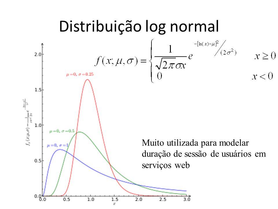 Distribuição log normal Muito utilizada para modelar duração de sessão de usuários em serviços web
