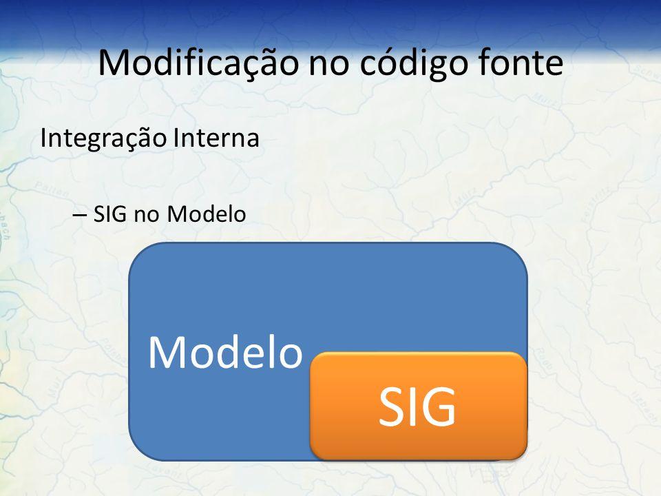 Modificação no código fonte Integração Interna – Modelo no SIG SIG Modelo SIG Modelo AcopladoConectado