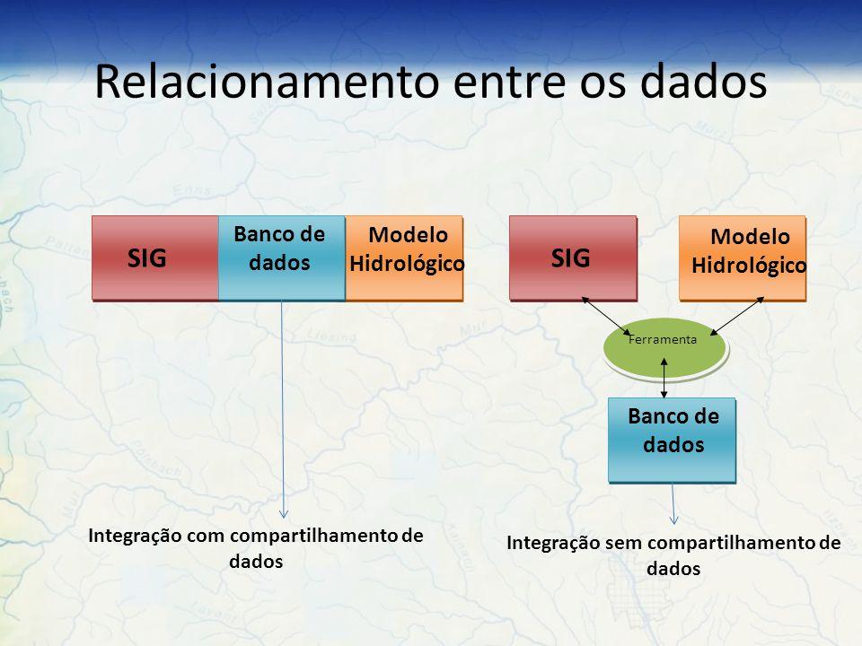 Sistematização Relacionamento entre os dados Modificação no Código Fonte Grau de Complexidade Critérios estabelecidos: