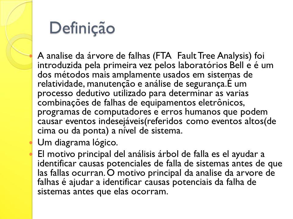 Definição A analise da árvore de falhas (FTA  Fault Tree Analysis) foi introduzida pela primeira vez pelos laboratórios Bell e é um dos métodos mais