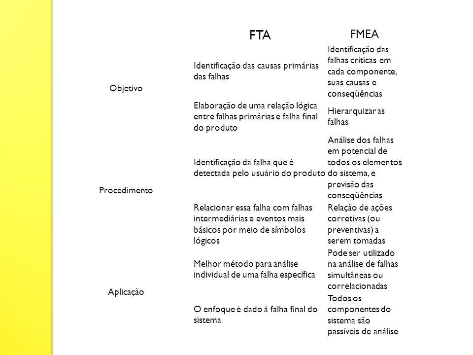 FTA FMEA Objetivo Identificação das causas primárias das falhas Identificação das falhas críticas em cada componente, suas causas e conseqüências Elab