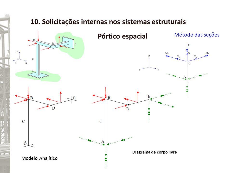 10. Solicitações internas nos sistemas estruturais Pórtico espacial Método das seções Modelo Analítico Diagrama de corpo livre