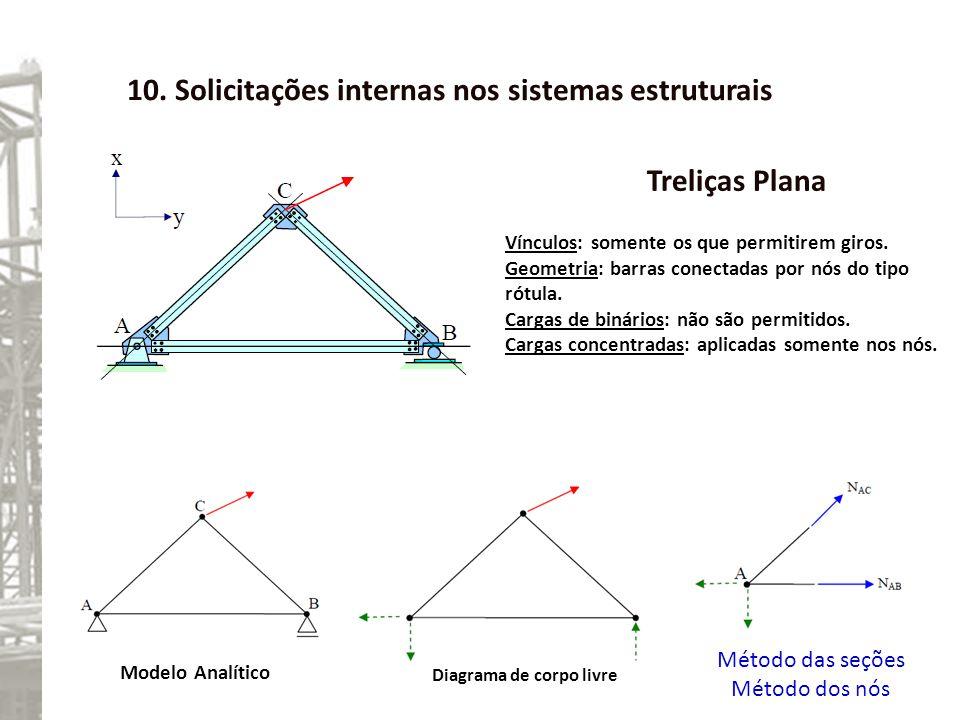 10. Solicitações internas nos sistemas estruturais Treliças Plana Vínculos: somente os que permitirem giros. Geometria: barras conectadas por nós do t