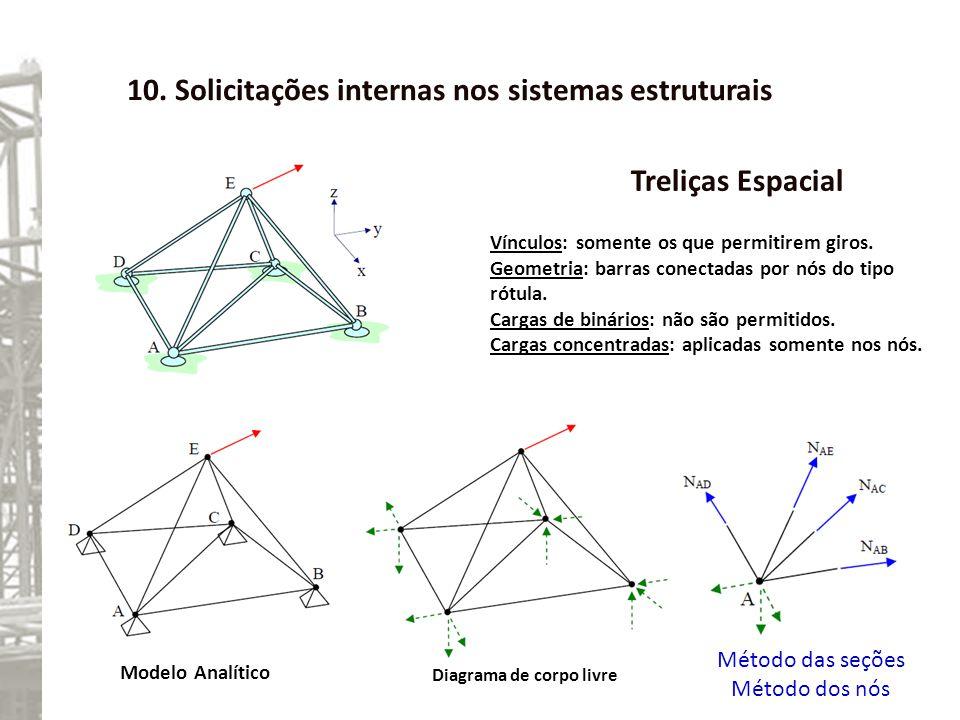 10. Solicitações internas nos sistemas estruturais Treliças Espacial Método das seções Método dos nós Modelo Analítico Diagrama de corpo livre Vínculo
