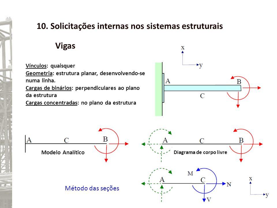 10. Solicitações internas nos sistemas estruturais Vigas Vínculos: quaisquer Geometria: estrutura planar, desenvolvendo-se numa linha. Cargas de binár