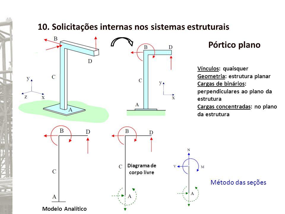 10. Solicitações internas nos sistemas estruturais Pórtico plano Vínculos: quaisquer Geometria: estrutura planar Cargas de binários: perpendiculares a