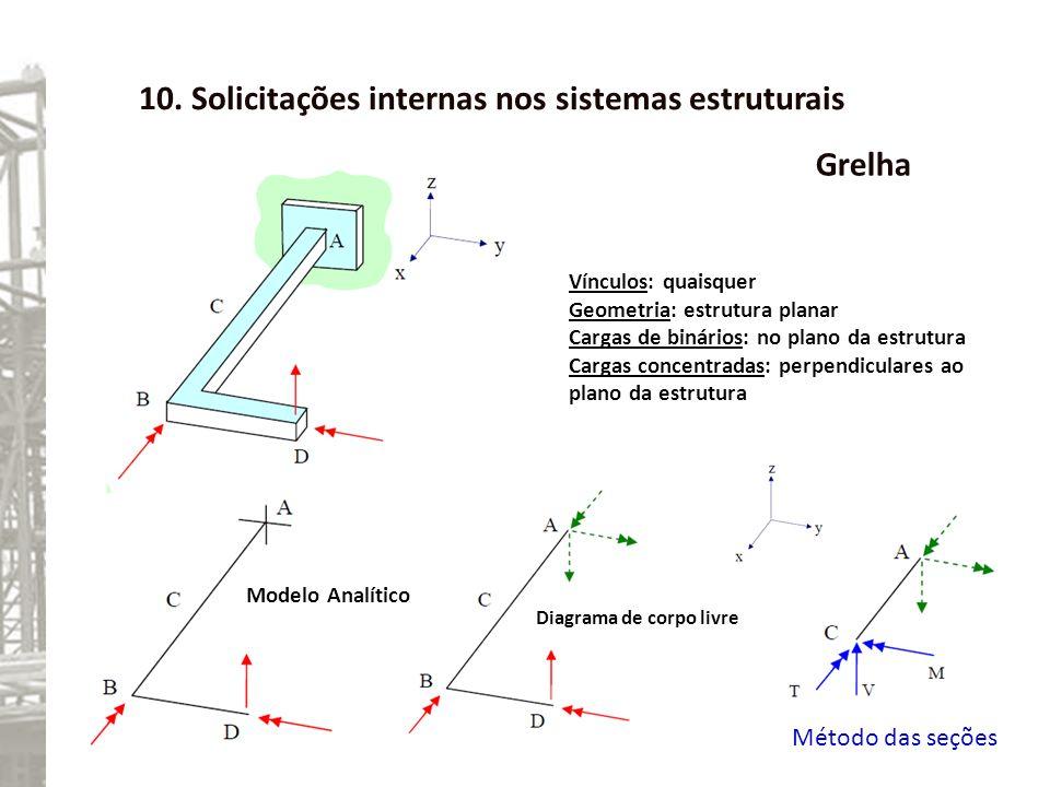 10. Solicitações internas nos sistemas estruturais Grelha Vínculos: quaisquer Geometria: estrutura planar Cargas de binários: no plano da estrutura Ca