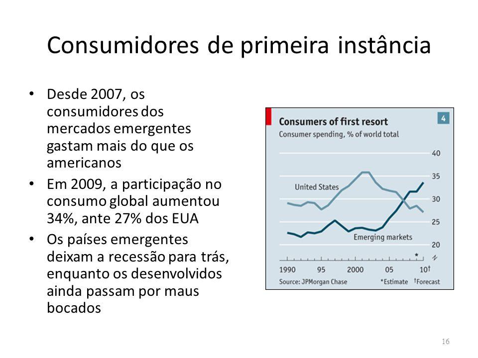 Consumidores de primeira instância Desde 2007, os consumidores dos mercados emergentes gastam mais do que os americanos Em 2009, a participação no consumo global aumentou 34%, ante 27% dos EUA Os países emergentes deixam a recessão para trás, enquanto os desenvolvidos ainda passam por maus bocados 16