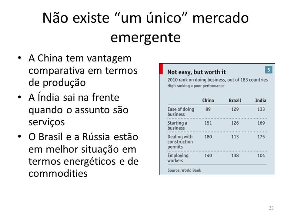 Não existe um único mercado emergente A China tem vantagem comparativa em termos de produção A Índia sai na frente quando o assunto são serviços O Brasil e a Rússia estão em melhor situação em termos energéticos e de commodities 22