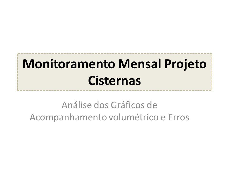 Monitoramento Mensal Projeto Cisternas Análise dos Gráficos de Acompanhamento volumétrico e Erros