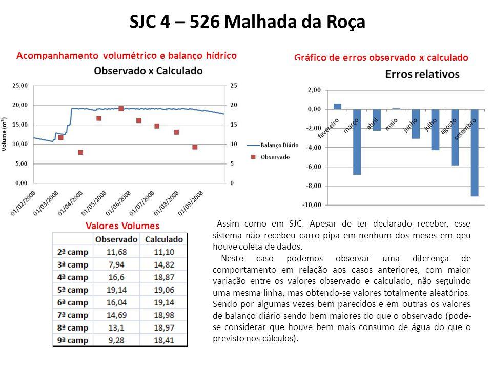 SJC 4 – 526 Malhada da Roça Acompanhamento volumétrico e balanço hídrico Gráfico de erros observado x calculado Valores Volumes Assim como em SJC.