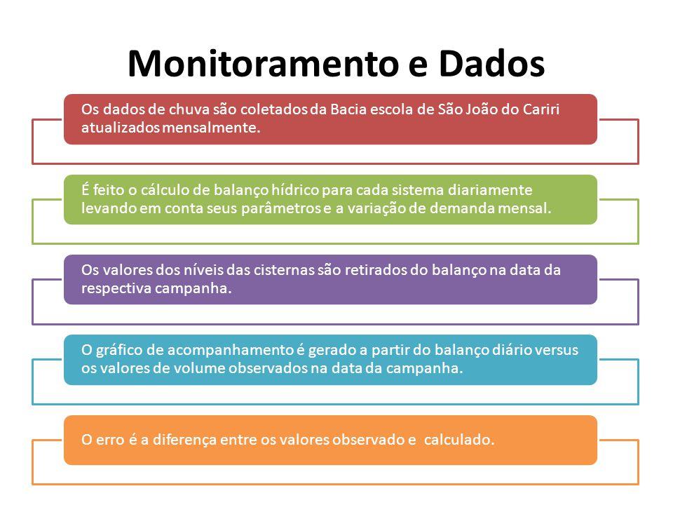 Monitoramento e Dados Os dados de chuva são coletados da Bacia escola de São João do Cariri atualizados mensalmente.