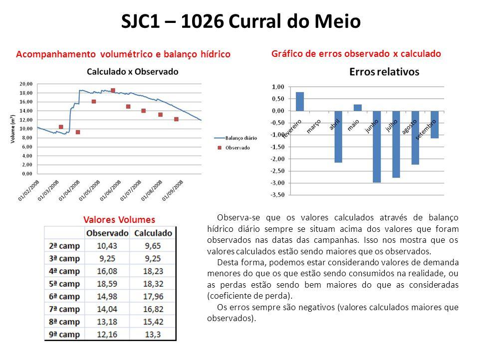 SJC1 – 1026 Curral do Meio Acompanhamento volumétrico e balanço hídrico Gráfico de erros observado x calculado Valores Volumes Observa-se que os valores calculados através de balanço hídrico diário sempre se situam acima dos valores que foram observados nas datas das campanhas.
