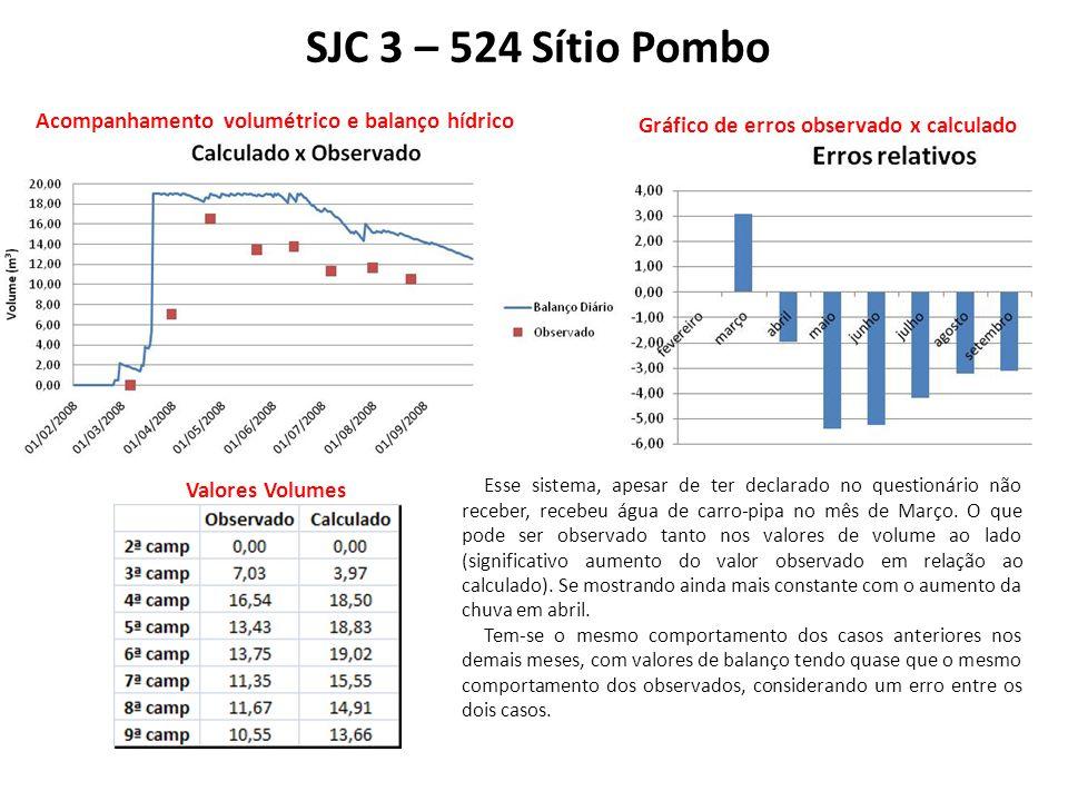 SJC 3 – 524 Sítio Pombo Acompanhamento volumétrico e balanço hídrico Gráfico de erros observado x calculado Valores Volumes Esse sistema, apesar de ter declarado no questionário não receber, recebeu água de carro-pipa no mês de Março.