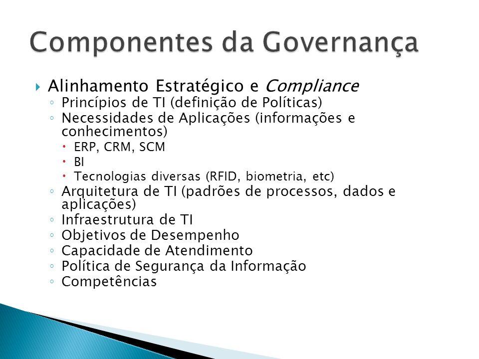Alinhamento Estratégico e Compliance Arquitetura de TI Princípios de TI Organizações das Operações de Serviços Capacidade de Atendimento Competências Investimentos Políticas de Segurança Estratégia de Fornecedores Necessidades de Aplicações Infraestrutura de TI Plano de Tecnologia da Informação