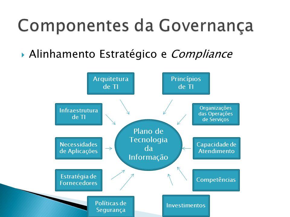 Decisão, Compromisso, Priorização e Alocação de Recursos Mecanismos de Decisão Estrutura de TI Prioridades Importância/Dependência